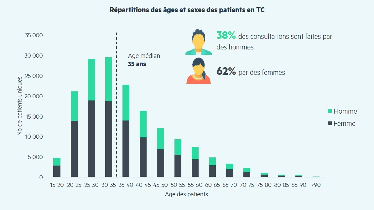 profil_patients